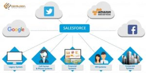 what is salesforce